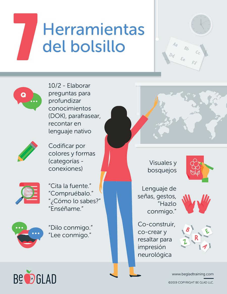 Distance Learning en español - 7 Herramientas del bolsillo - Be GLAD Educator Webinar Series