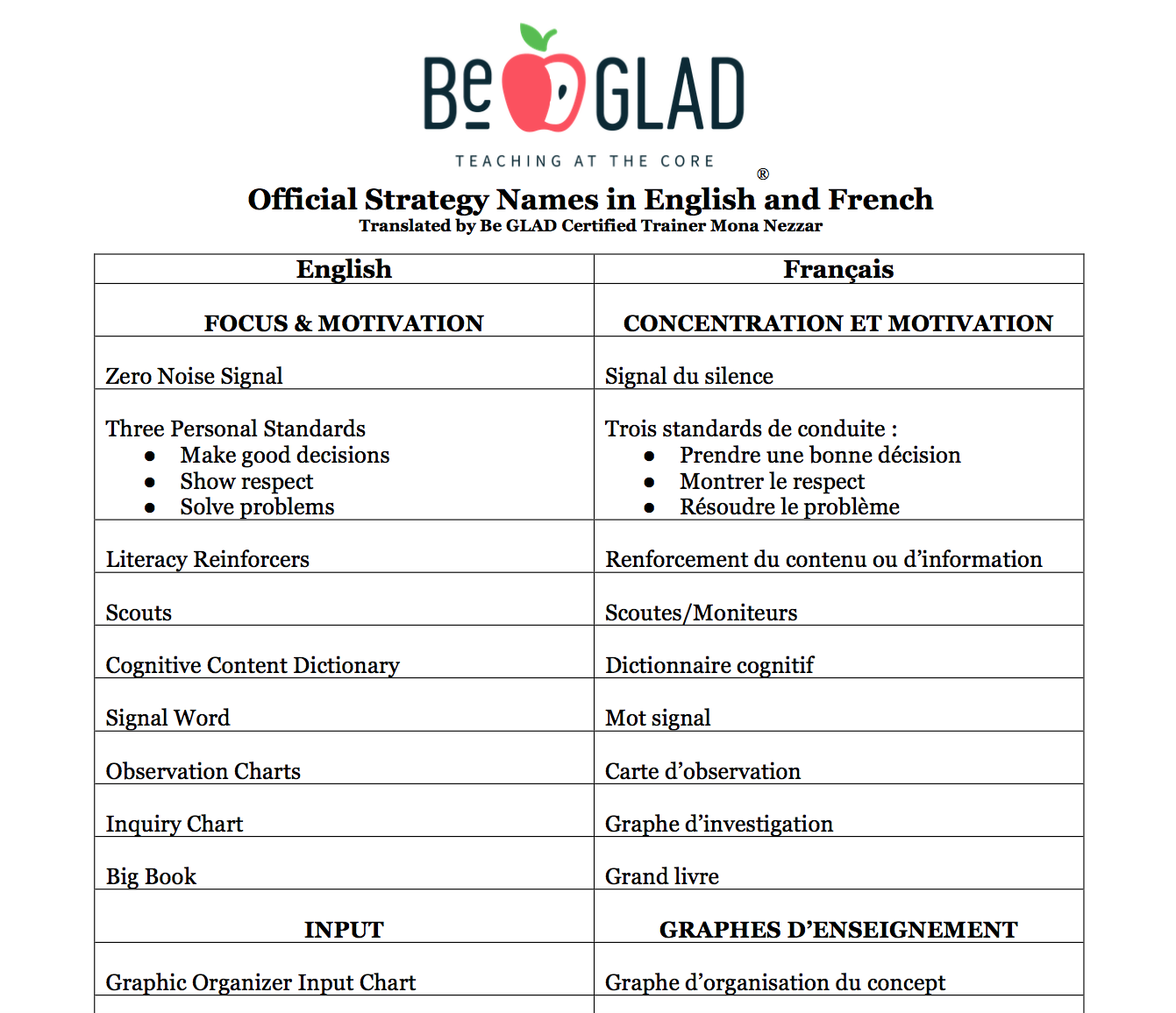 French Official Be GLAD Strategy Names